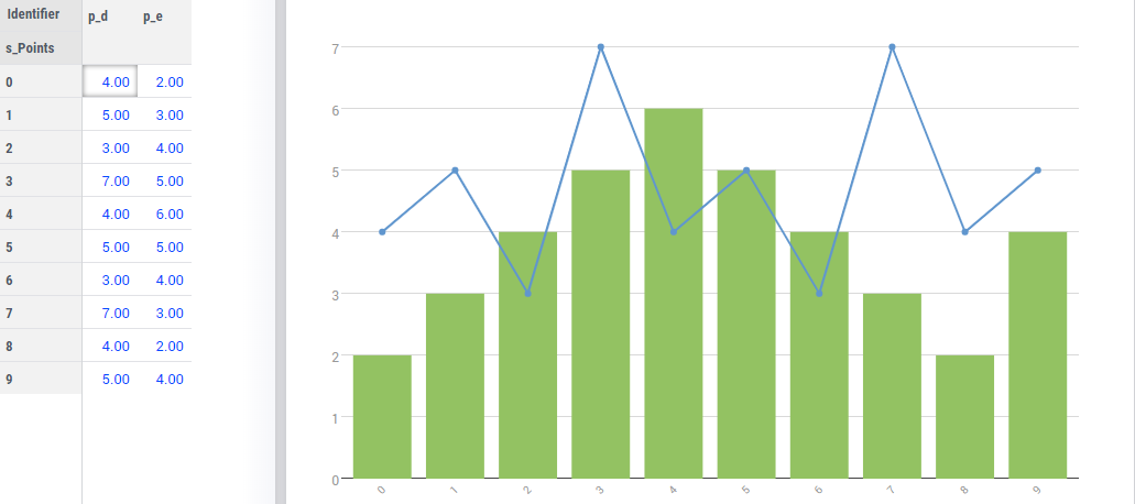 How to Combine Bar Chart and Line Chart