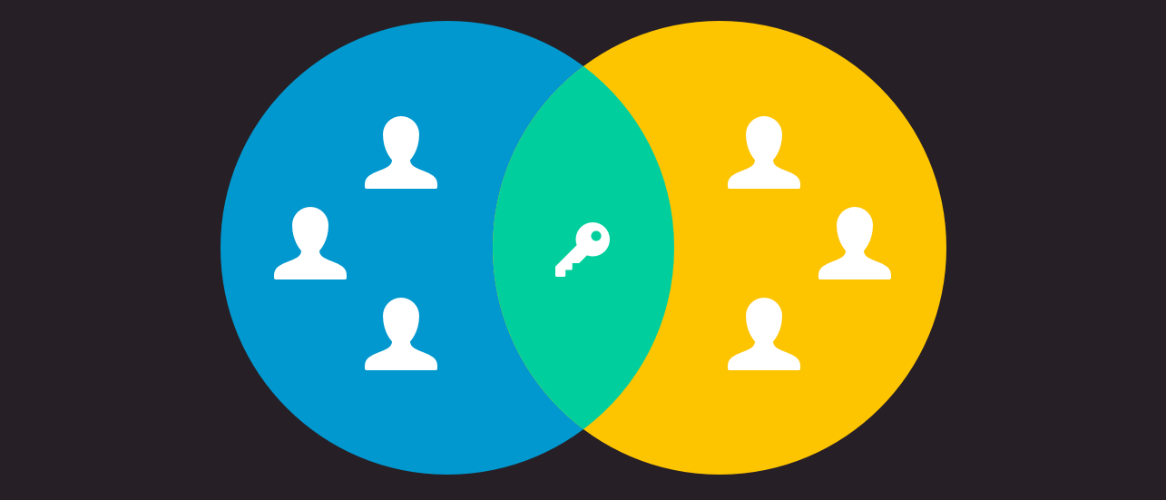 User roles - overview of permissions and what they do