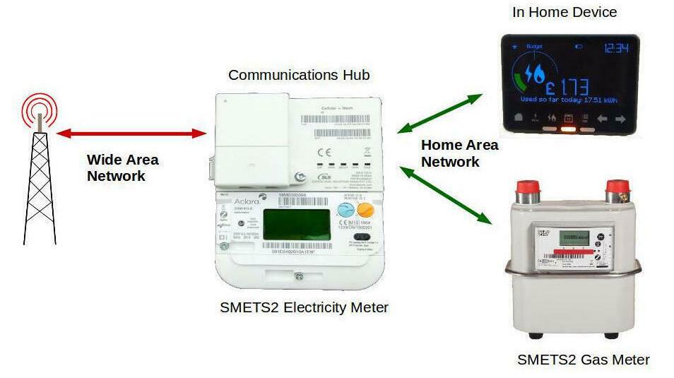 How do Smart Meters get smarter? A guide to smart meter firmware updates