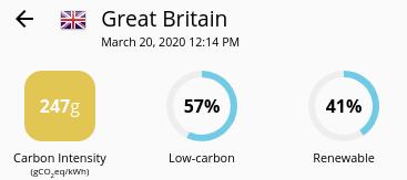 Live CO2 Emissions monitor