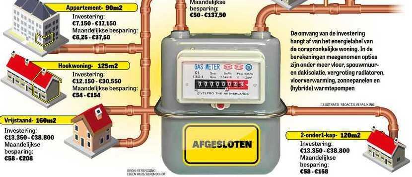 Gasverbod voor nieuwbouwwoningen officieel