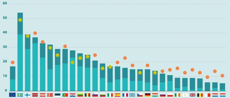 Hoeveel groene energie is er nou echt in Nederland?