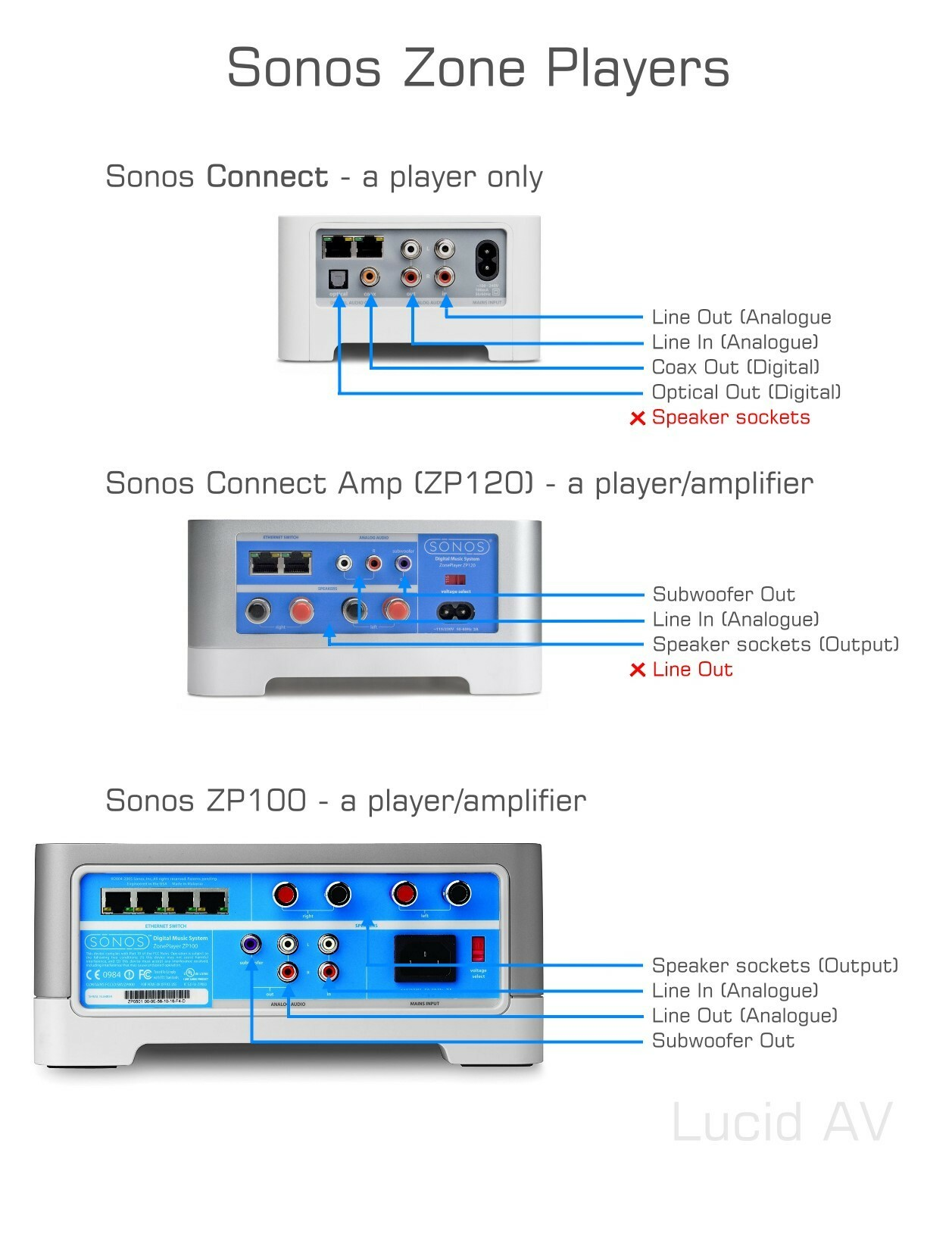 Sonos Connect Amp Wiring Diagram from uploads-eu-west-1.insided.com