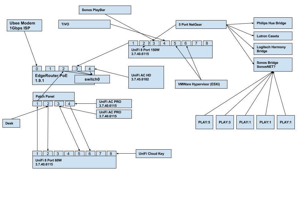 ubiquiti wiring diagram ubiquiti port blocking with wired playbar sonos community  port blocking with wired playbar
